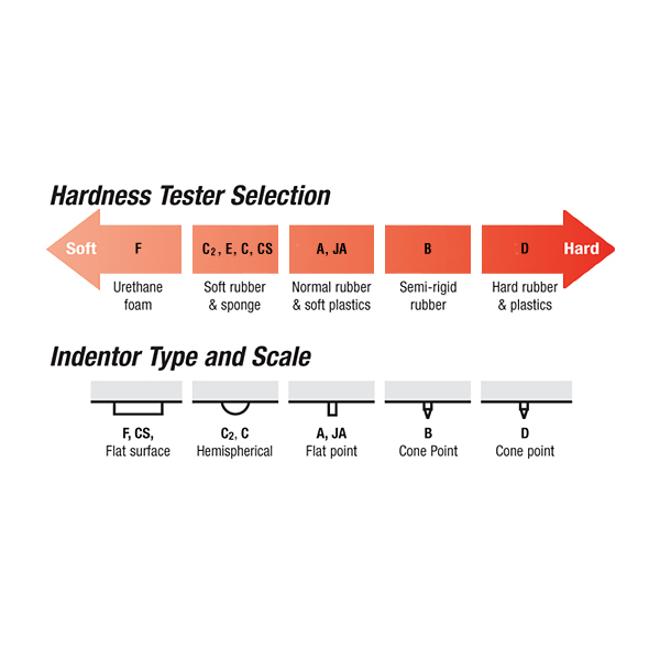 F-D hardness scales & indentor types