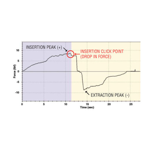 insertion test force profile graph